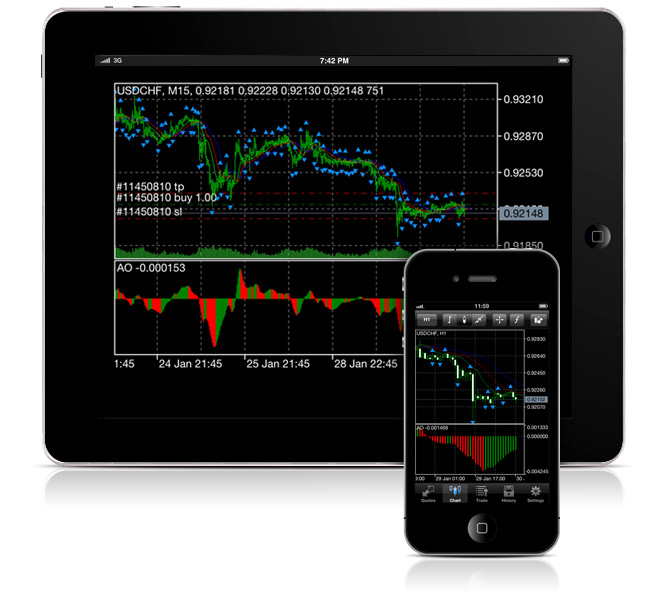 MetaTrader 4 on iPad and iPhone